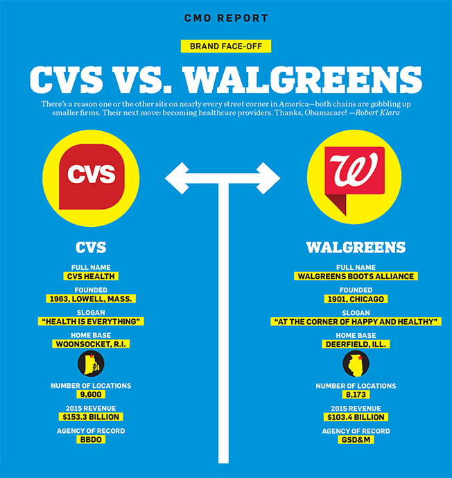 Here's How the 2 Biggest Players in the Battle of the Drugstores ...