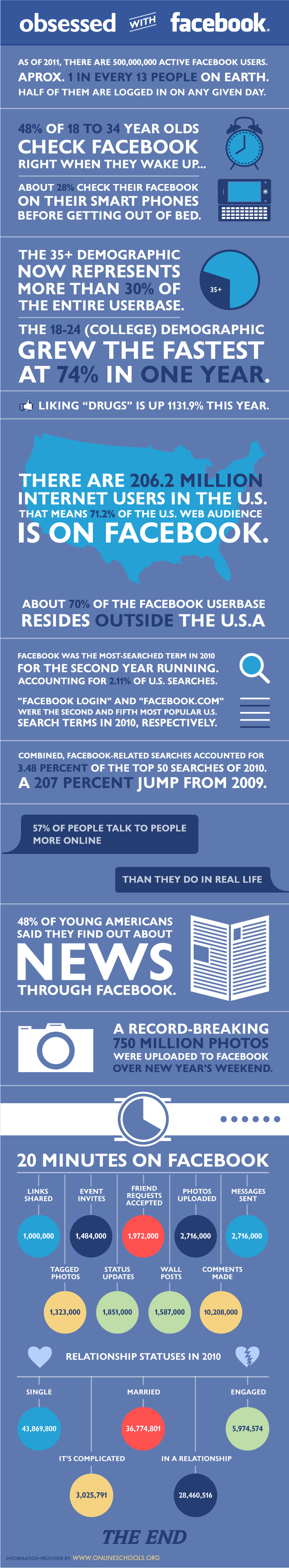 The Stats on Digg