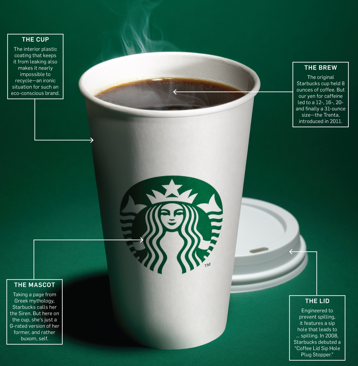 starbucks hiring process Your guide to the starbucks application process starbucks interview guide you will be given a full list of job requirements for the positions that you.
