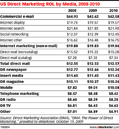 The High Costs of Catalog Retailing – Adweek