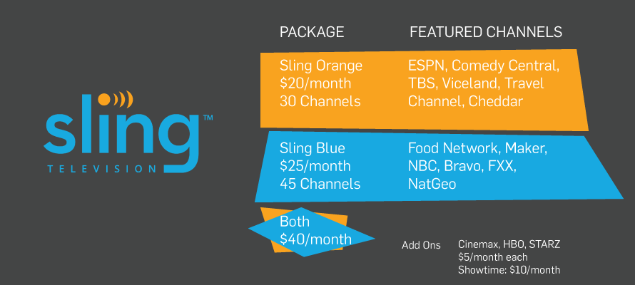 Image result for sling orange vs blue
