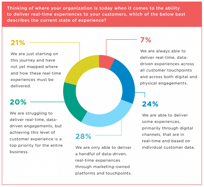 Marketers Face Hurdles in Data-Driven Marketing Strategies (Report)
