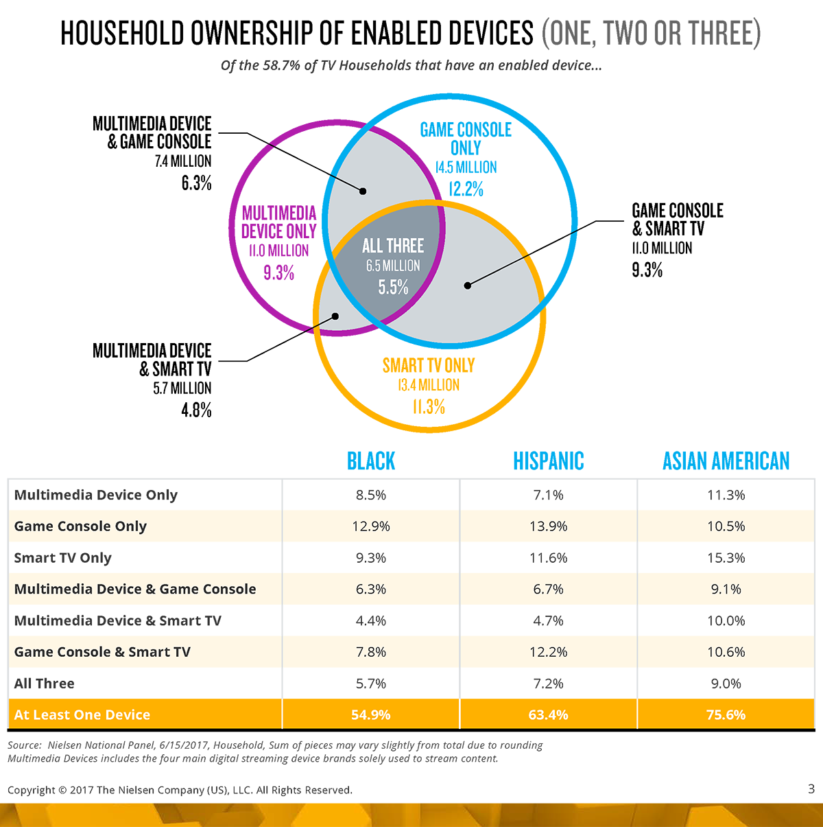 Nearly 70 Million U S  Households Now Have a Connected-TV Streaming