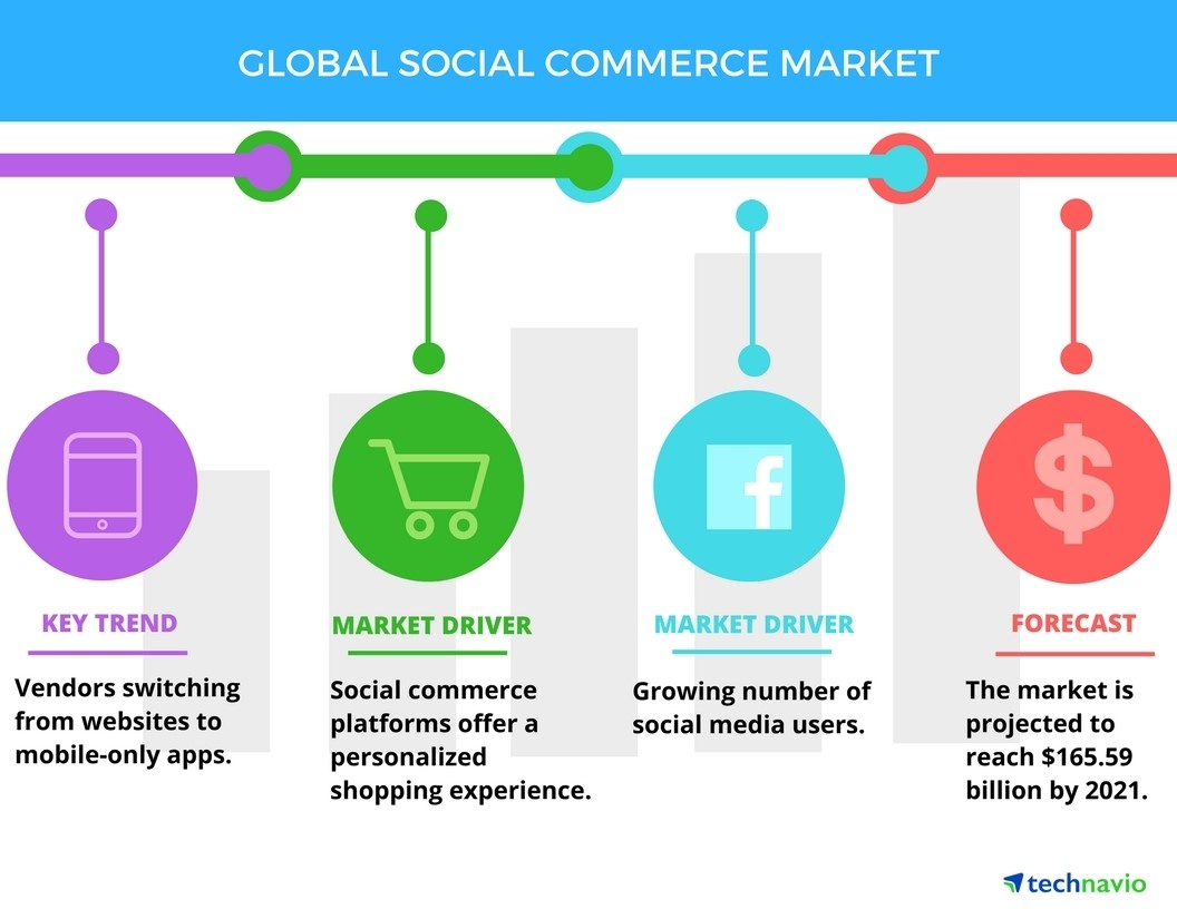 The 5 Best Tools for Social Commerce in 2018 – Adweek