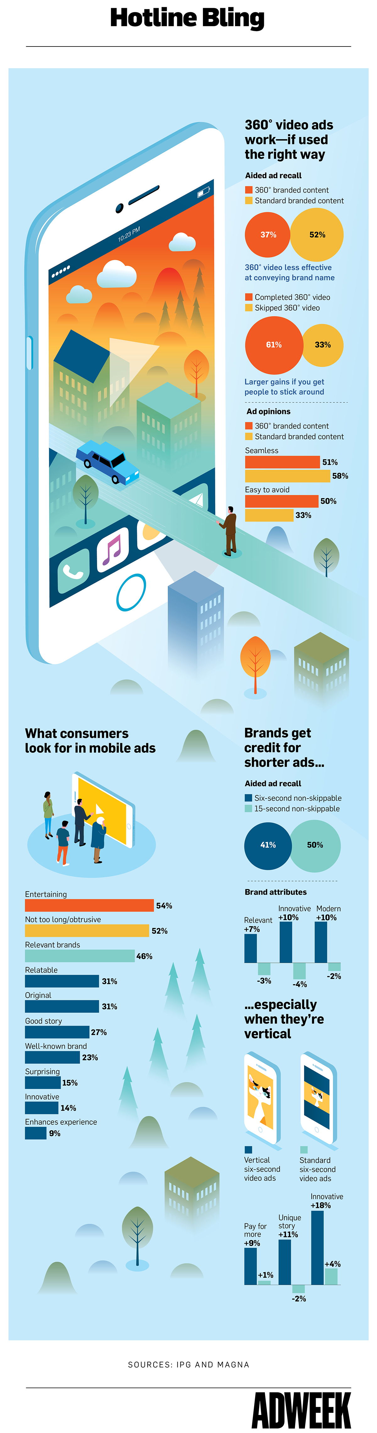 Infographic: How to Make a Mobile Ad That Consumers Won't Hate