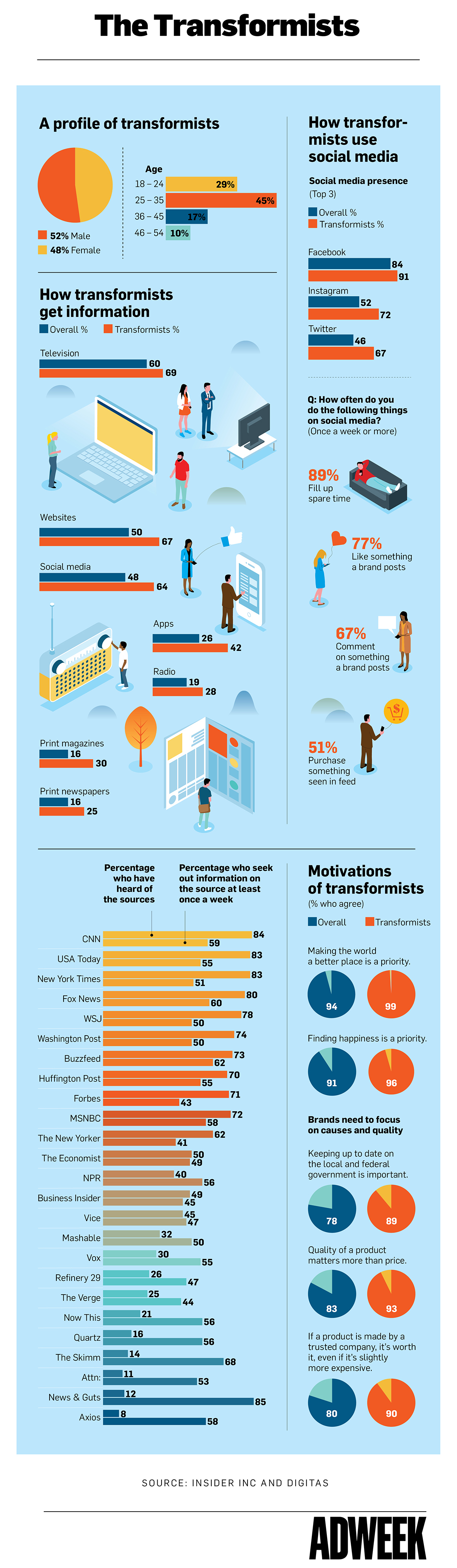 Infographic: Why 'Transformists' Are the Demographic Brands Should Be Targeting