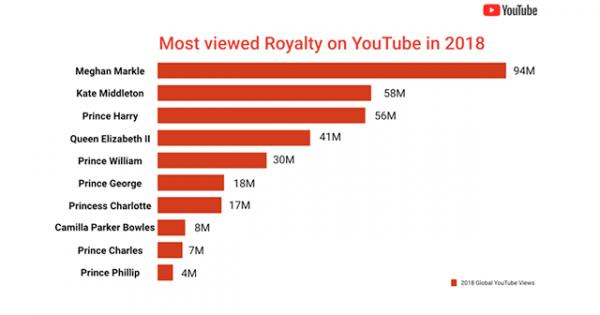 Royal Wedding Youtube.Youtube Revealed Its Most Popular Royal Wedding Related Videos Adweek