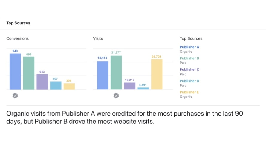 Cross-Device Measurement Got a Boost With the Release of Facebook Attribution