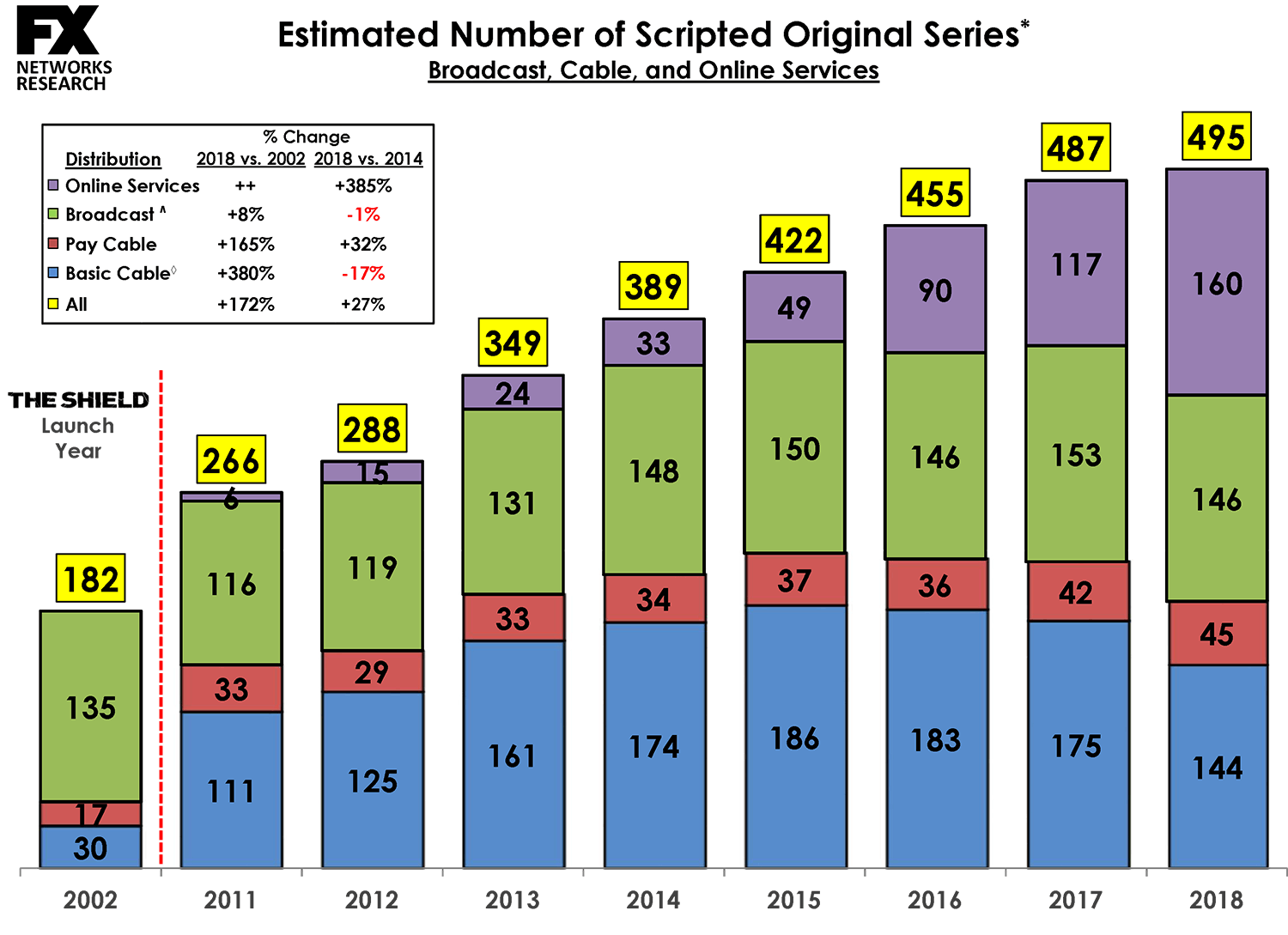 495 Scripted Shows Aired in 2018 as Streaming's Output