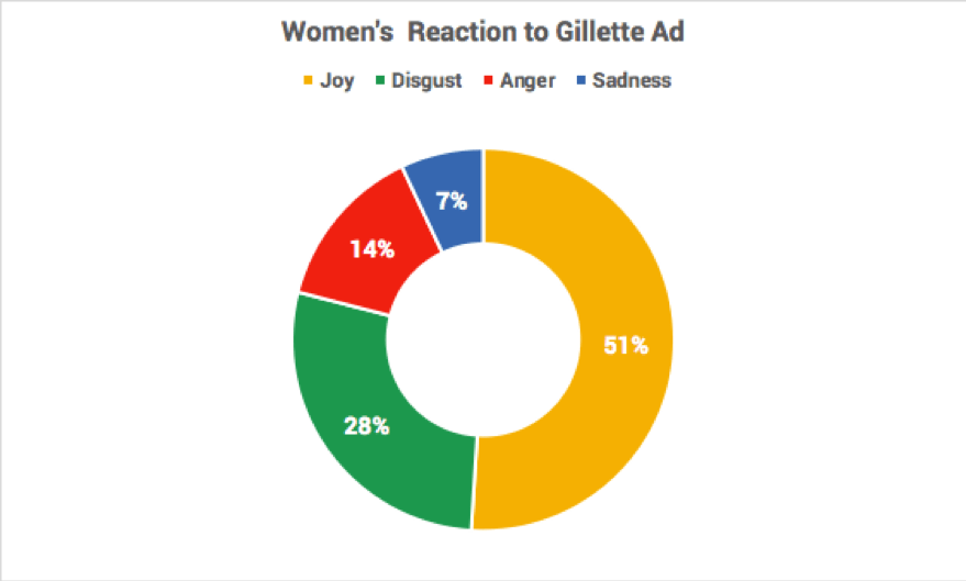 The Data Behind Gillette's Ad Shows It Had the Biggest