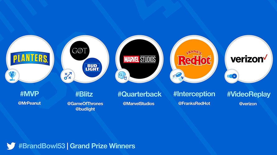 Thanks to Mr. Peanut, Planters Dominated Brand-Related Tweets During the Super Bowl