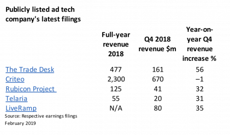 A Look Inside the 2019 Ad-Tech Outlook – Adweek