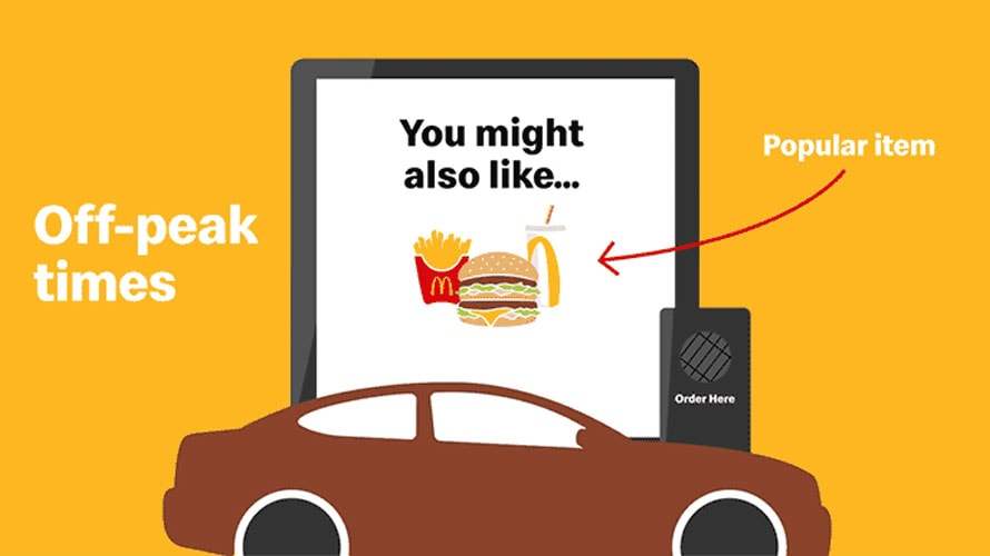 Yellow background; an iPad is placed behind a brown car; omg the iPad it says ;you might like this,' pointing to a McDonalds meal; to the right it says Off-Peak times; to the right its says 'popular items' pointing to the meal on the iPad