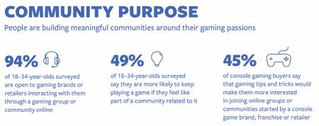 Facebook a examiné le parcours d'achat des acheteurs de jeux sur console – Newstrotteur Facebook IQ Gaming Survey Community Purpose 450x178
