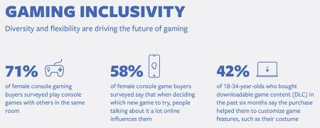 Facebook a examiné le parcours d'achat des acheteurs de jeux sur console – Newstrotteur Facebook IQ Gaming Survey Gaming Inclusivity 450x180