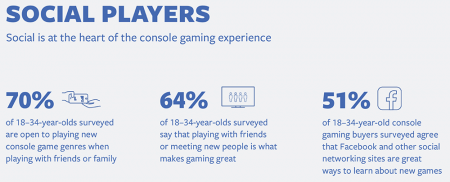 Facebook Examined the Consumer Journey of Console Game Buyers – Adweek