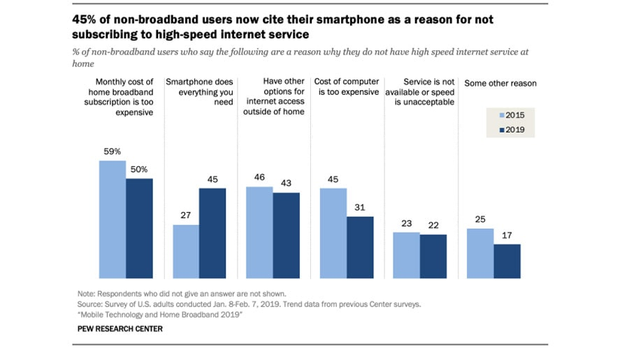 Graph illustrating reasons non-broadband users do not subscribe to high-speed internet