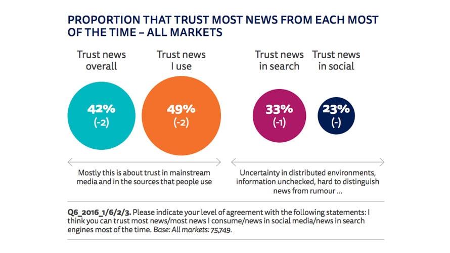 5 points à retenir du rapport d'actualité numérique de Reuters 2019 – Newstrotteur news report graph 1