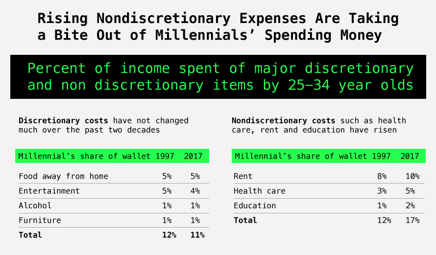 This graphic shows the percent of income spent of major discretionary and non discretionary items by 25-34 year olds.