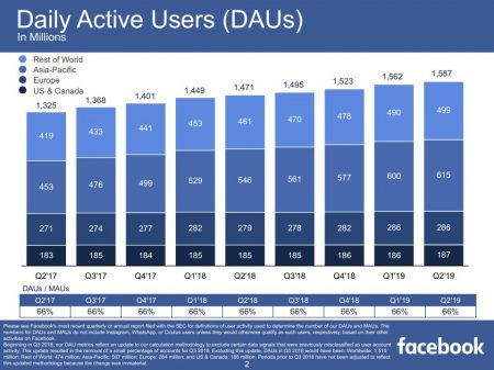 Daily Active Users on Facebook