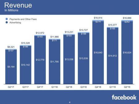 Facebook Revenue 2019 Q2