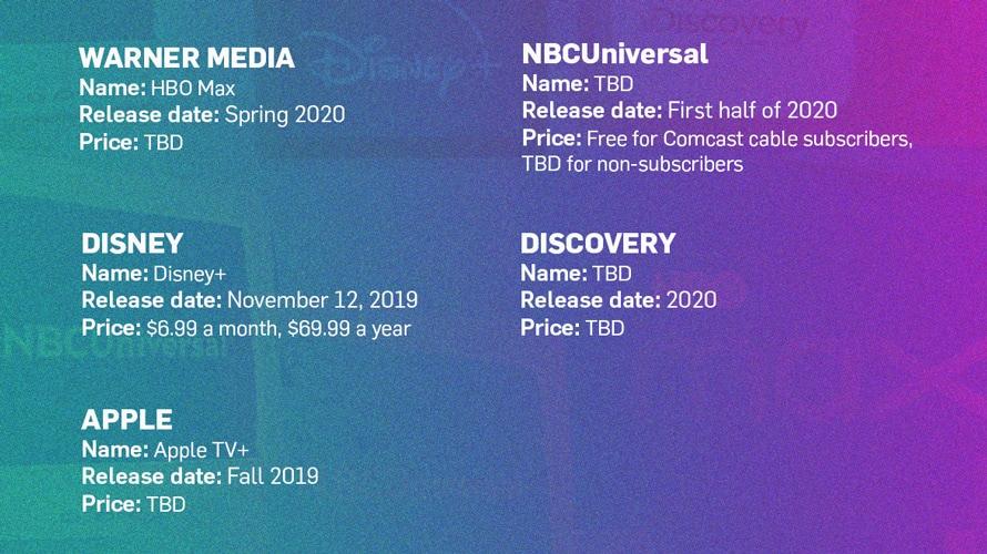 Tout ce que nous savons sur Disney, Apple, WarnerMedia et les nouveaux services de diffusion en continu de NBCUniversal – Newstrotteur big streams info CONTENT 20191