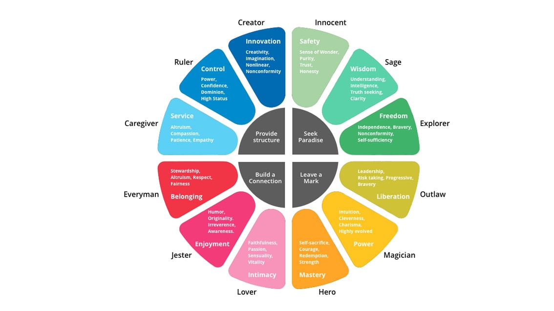 A brand archetype wheel listing various personality traits.