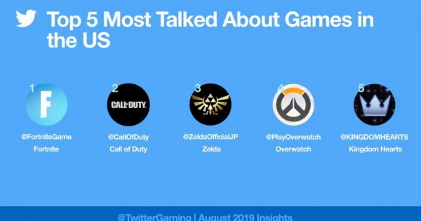 Twitter Revealed That Gaming-Related Tweets Are Up 30% Year-to-Date