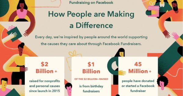 Over $2 Billion Has Been Raised Via Facebook's Fundraising Tools