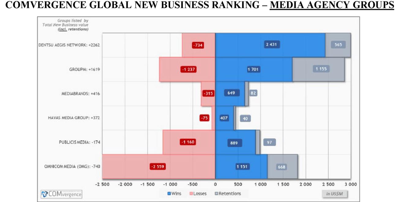 Carat en tête du classement mondial des entreprises nouvelles de l'agence média de COMvergence pour le premier semestre 2019 – Newstrotteur comvergence chart 01a 1320x660
