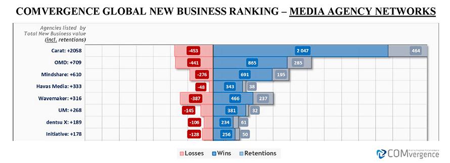 Carat en tête du classement mondial des entreprises nouvelles de l'agence média de COMvergence pour le premier semestre 2019 – Newstrotteur comvergence chart 01b1