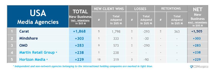 Carat en tête du classement mondial des entreprises nouvelles de l'agence média de COMvergence pour le premier semestre 2019 – Newstrotteur comvergence chart 02