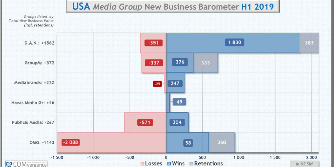 Carat en tête du classement mondial des entreprises nouvelles de l'agence média de COMvergence pour le premier semestre 2019 – Newstrotteur comvergence chart 03 1320x660