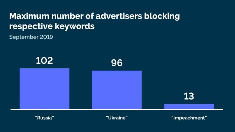 """a chart showing how many marketers have blocked terms like """"Ukraine"""" and """"Russia"""" compared to """"impeachment"""" (102, 96 and 13, respectively)."""