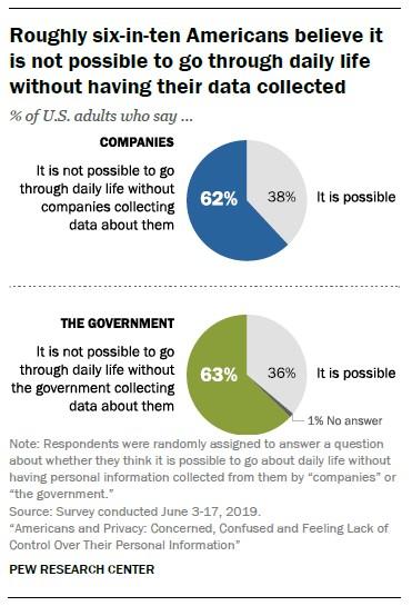 Les Américains ne font pas confiance au gouvernement des entreprises avec les données – Newstrotteur PewAmericansAndPrivacyChart