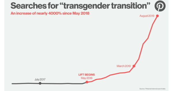 People Going Through Transgender Transitions Are Increasingly Turning to Pinterest