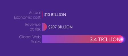 Les sites de commerce électronique perdront 10 milliards de dollars au profit des bots en 2019 – Newstrotteur Screen Shot 2019 11 26 at 10