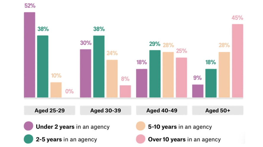 a graph of designer preferences within agencies
