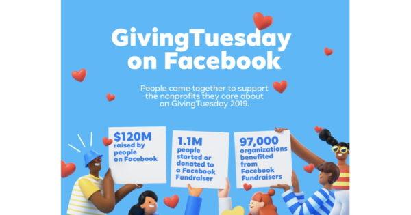 Over 1.1 Million People on Facebook Raised $120 Million on GivingTuesday