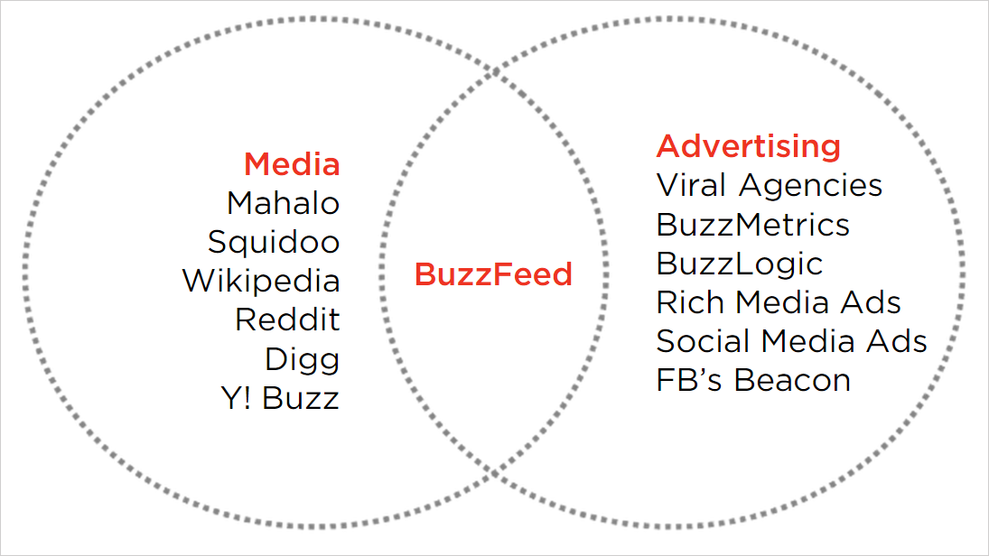 Here's the Most Fascinating Slide From BuzzFeed's 2008 Pitch