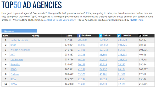 social ranking site creates a new battleground for agency egos u2013 adweekpivotstack tallies audiences, and ogilvyu0027s on top