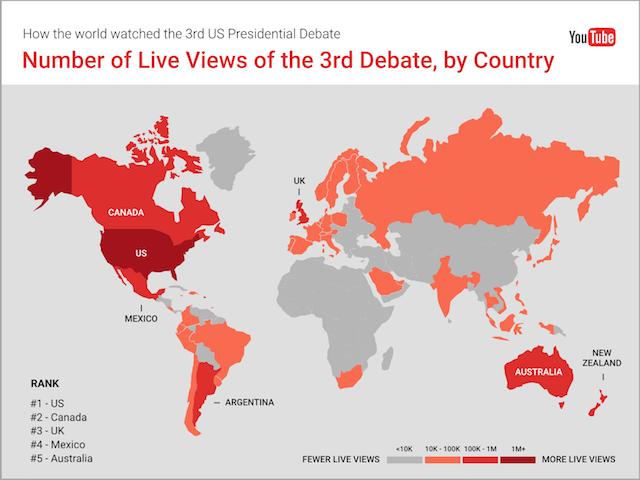 YouTube: Third Presidential Debate Drove 2 8 Million Live Watch
