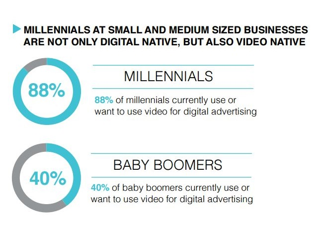 Millennials Driving Change in Marketing, Media (Report)