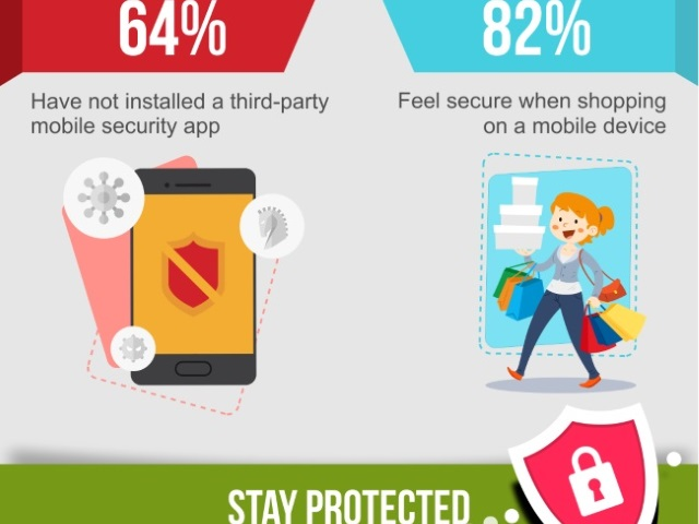 Mobile Shopping Is on the Rise, But Security Is at Risk